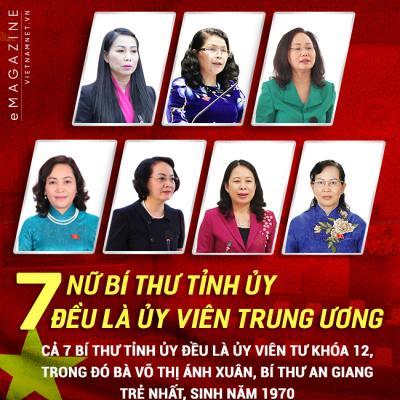 7 bí thư Tỉnh ủy đều là ủy viên Trung ương